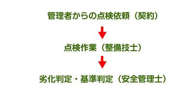 管理者からの点検依頼(契約)→点検作業(整備技師)→劣化判定・基準判定(安全管理士)